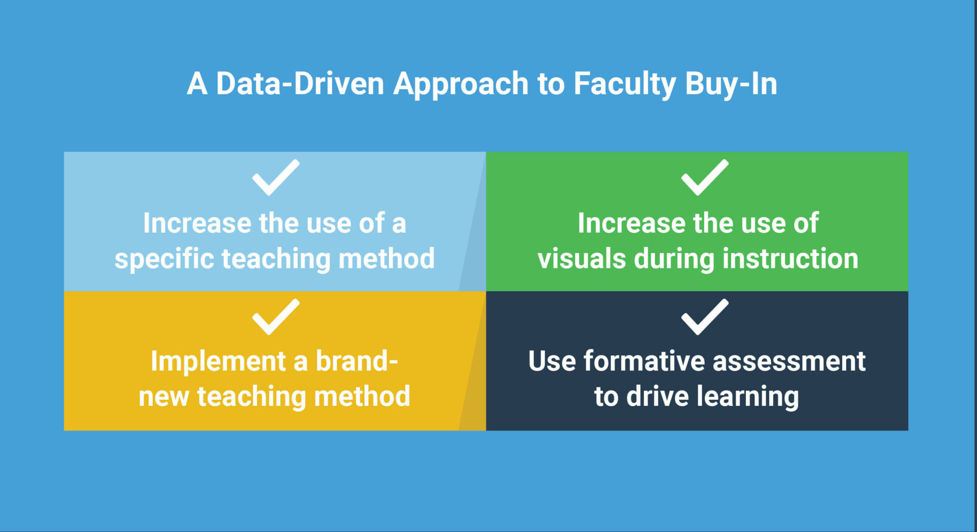 A Data-Driven Approach to Faculty Buy-In
