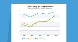 Proven NCLEX Pass Rates with ExamSoft