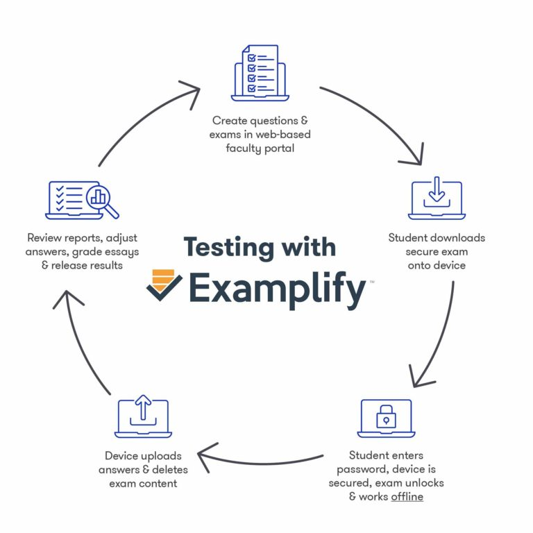 Testing with Examplify and ExamSoft