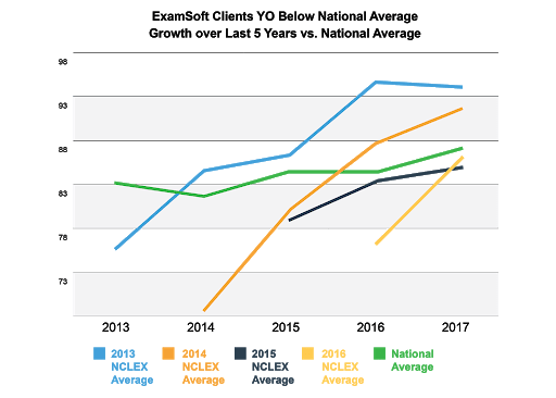 NCLEX Pass Rates
