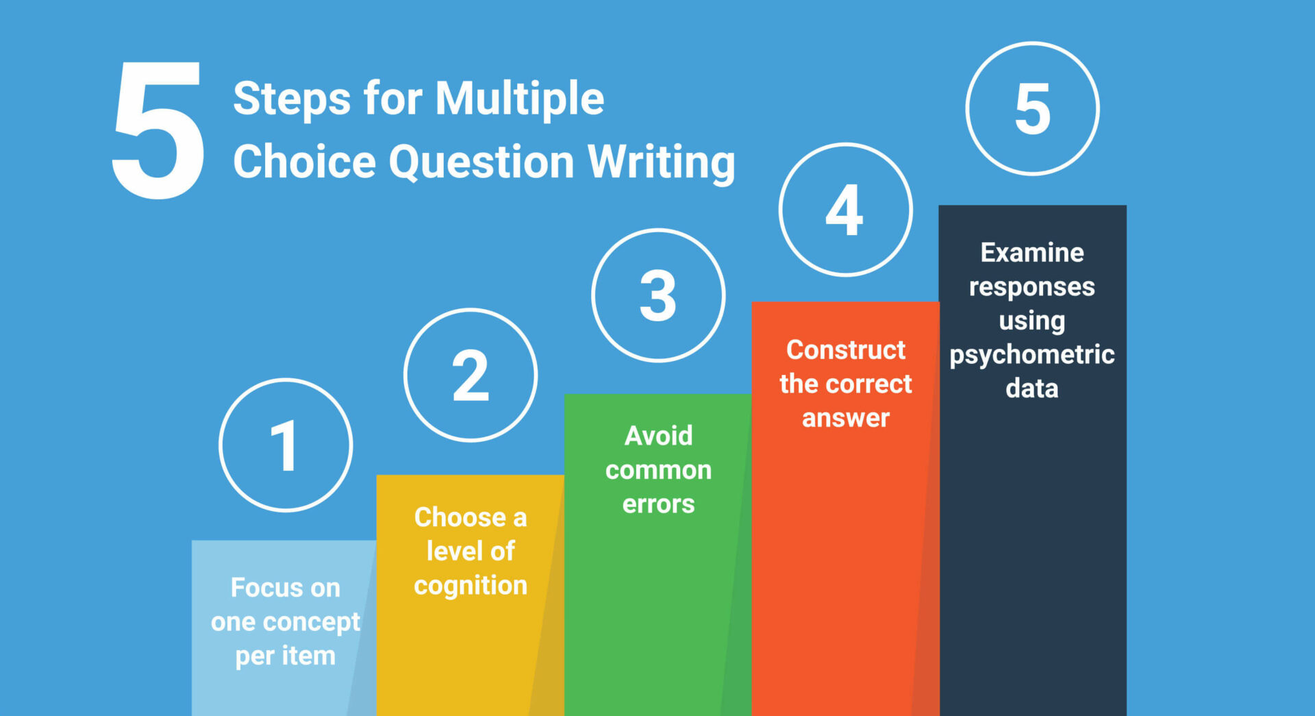 Five Step Multiple-Choice Exam Items