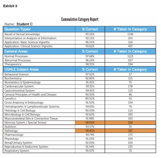Cumulative Category Report