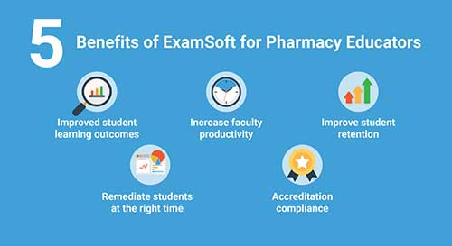 ExamSoft for Pharmacy Programs