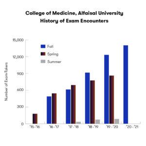 Alfaisal COM exams by year