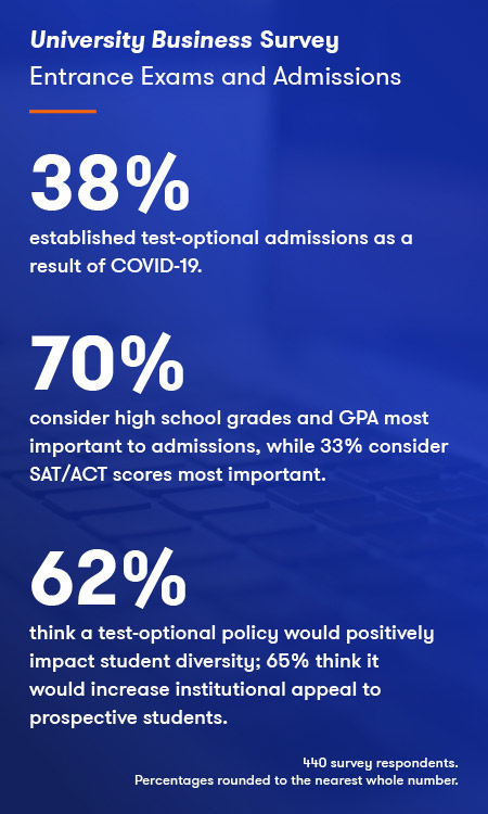 Admissions survey results
